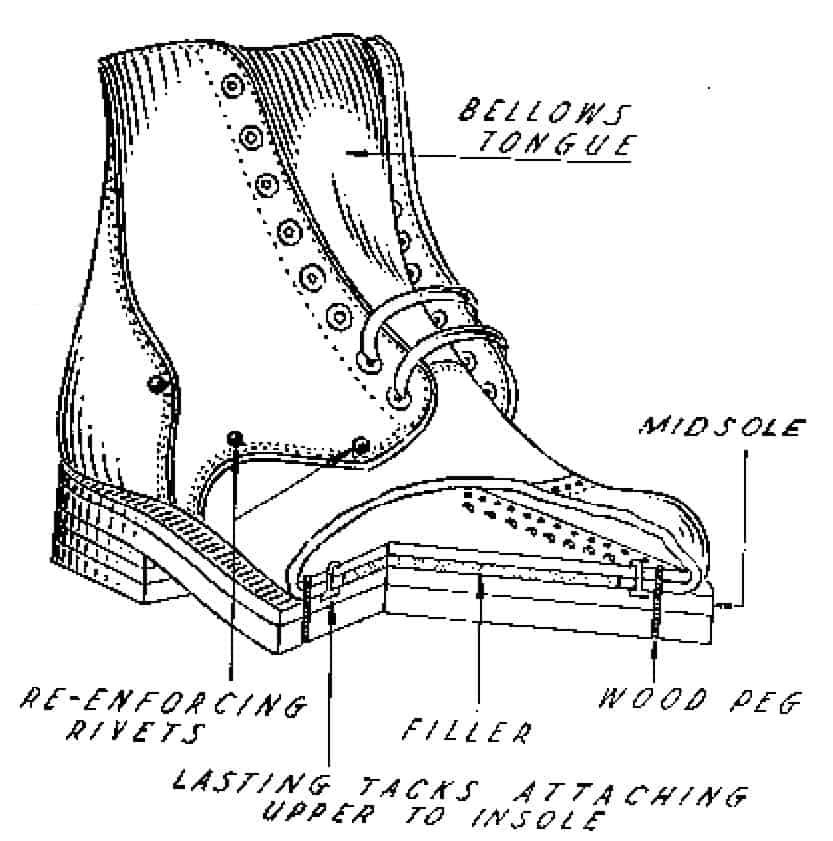 Tecknad genomskärning av en sko som är wood pegged/träpeggad.