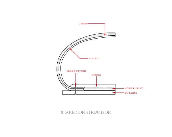 En översikt över hur en blake-/durksydd sko är gjord. Bild: http://www.mydenimlife.com