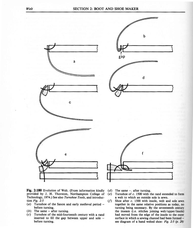 Här visas på ett tydligt vis stegen i utvecklingen från vanlig vändsko till randsydd konstruktion. Bild: DW Frommer II / Styleforum