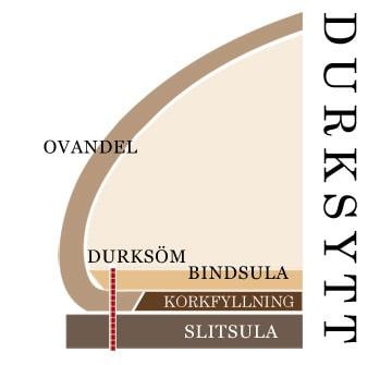 Förklaring av Blake-konstruktionen. Bild: Manolo